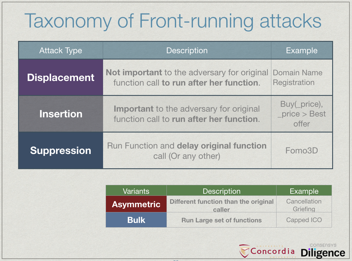 Taxonomy of front-running attacks on Blockchain